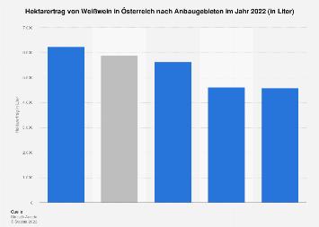 Hektarertrag von Weißwein in Österreich nach Anbaugebieten 2018