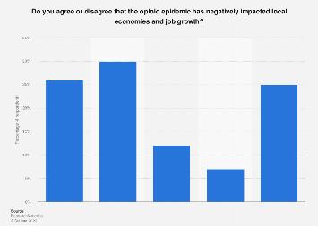 Opioid epidemic negative impact on local economies and job growth U.S. 2018