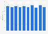 Blister copper production volume in Japan 2012-2017