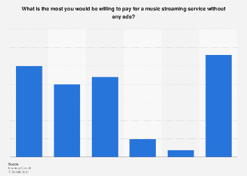 Price limit for a music streaming service without ads in the U.S. 2018