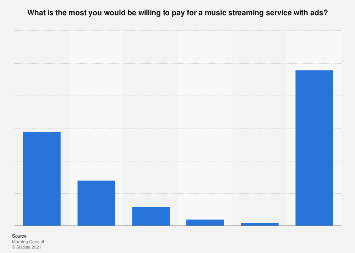 Price limit for a music streaming service with ads in the U.S. 2018