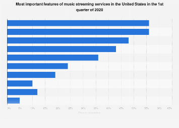 Important features of music streaming services in the U.S. 2018