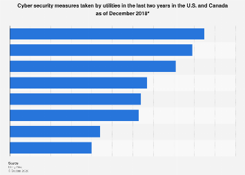 U.S. utility executives on cyber security efforts 2018