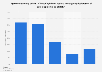 Agreement on national emergency declaration of opioid epidemic in West Virginia 2017