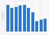 JSR Corp elastomers net sales FY 2014-2017
