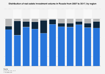 Real estate investment volume distribution in Russia 2007-2017, by region