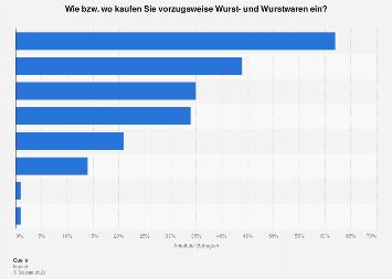 Beliebte Einkaufsquellen für Wurst- und Wurstwaren in Österreich 2017