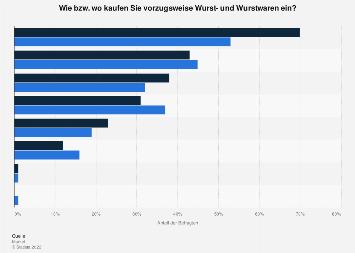 Beliebte Einkaufsquellen für Wurst- und Wurstwaren nach Geschlecht in Österreich 2017