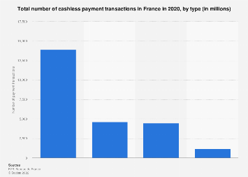Cashless payment transactions in France 2016, by type