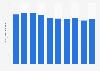Zinc production volume in Japan 2012-2017
