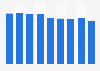 Zinc sales volume in Japan 2012-2017