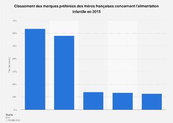 Préférences des mères françaises concernant les marques d'alimentation infantile 2015