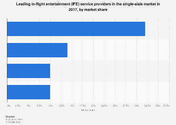 Global market share of the leading IFE providers in the single-aisle market 2017