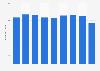 Recycled aluminum ingots sales volume in Japan 2012-2017