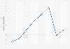 Valor de las ventas de Sephora Cosméticos en España en 2014-2017