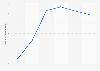 Valor de las ventas de Kiko Retail SL en España en 2014-2017