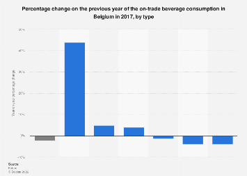 Percentage change of on-trade beverage consumption in Belgium 2017, by type
