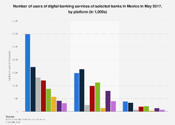 Mexico: number of digital banking users 2017, by platform