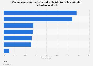 Umfrage zum persönlichen Engagement zur Förderung von Nachhaltigkeit in Dtl. 2018