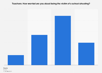 American teachers on being worried about school shootings 2018