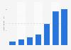 Anzahl der Bestellungen von HelloFresh weltweit bis 2018