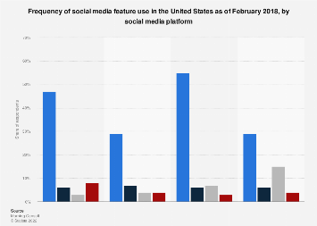 Social media platform features usage frequency in the United States 2018