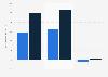 Operatives Ergebnis der Commerzbank nach Geschäftssegmenten 2016/2017
