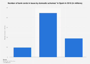 Number of bank cards in issue in Spain 2016, by domestic scheme