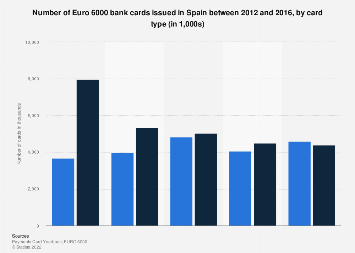 Number of bank cards issued by Euro 6000 in Spain 2012-2016, by card type