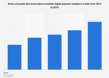 Italy: digital payment methods knowledge 2015-2018