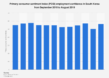 PCSI current, outlook & retrospective on job security in South Korea 2018-2019
