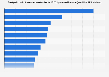 Best-paid celebrities from Latin America in 2017