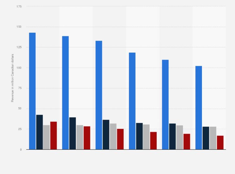 Le Chateau's revenue by segment 2017 | Statista