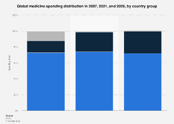 Medicine spending share globally in 2007,2017 and 2022, by country group
