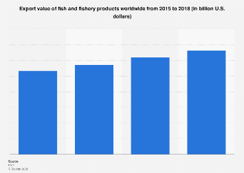 Export value of fish and fishery products worldwide 2015-2017