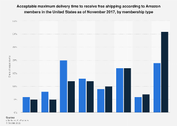 U.S. Amazon members acceptable maximum delivery time free shipping 2017