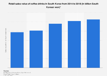 Coffee drink retail sales in South Korea 2014-2016
