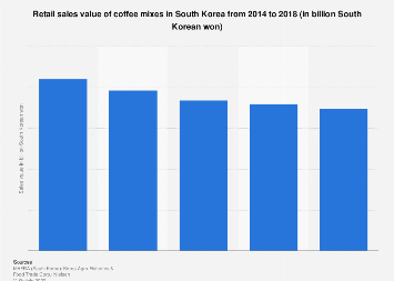 Coffee mix retail sales in South Korea 2014-2016