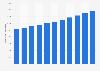 U.S. emulsion polymers market volume 2014-2024