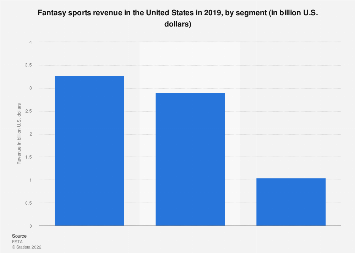 Revenue from fantasy sports in the United States 2017, by segment