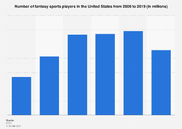 Fantasy sports players in the United States 2017