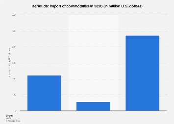 Import of commodities to Bermuda 2016