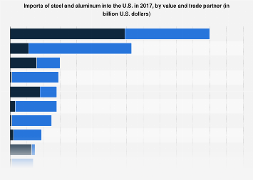 Imports of steel and aluminum to U.S. by trade partner 2017