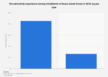 Seoul residents' pet ownership experience 2016, by pet type