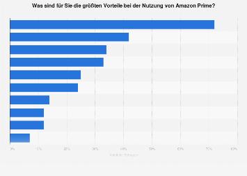 Umfrage zu den Vorteilen der Nutzung von Amazon Prime weltweit 2018