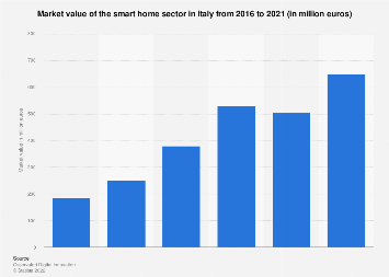 Italy: value of the smart home market 2016-2017