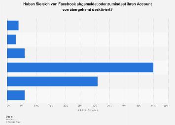 Umfrage zur Nutzerreaktion auf Datenschutzvorwürfe gegen Facebook in Deutschland 2018