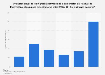 Ingresos generados por los organizadores en el Festival de Eurovisión 2013-2018
