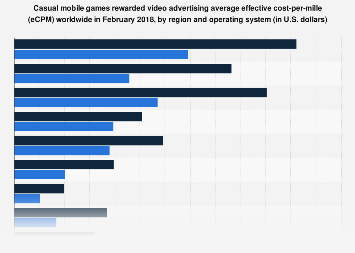 Casual mobile games rewarded video ads eCPM worldwide in 2018, by region & OS