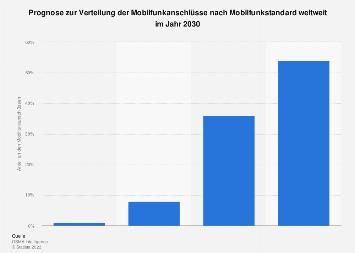 Verteilung der Mobilfunkanschlüsse nach Mobilfunkstandard weltweit 2025